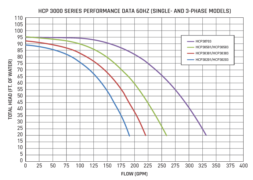 Hayward HCP3000 Series Pump Performance Curve